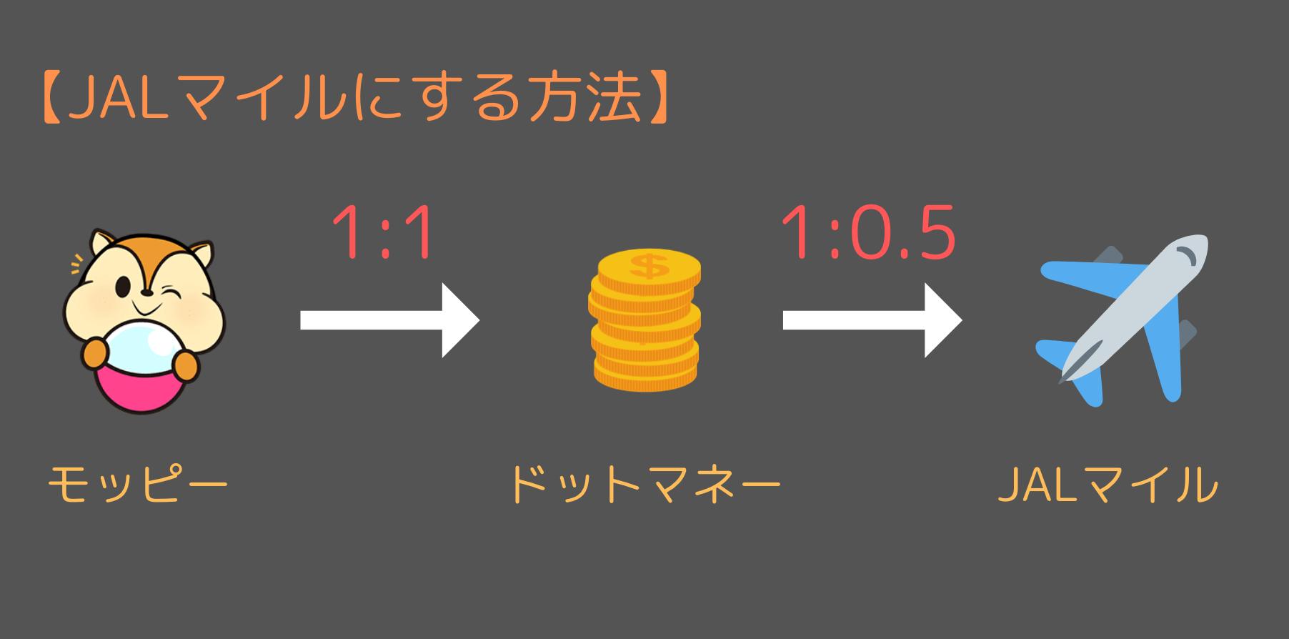 ドットマネーを経由してJALマイルに交換する(50%レート)