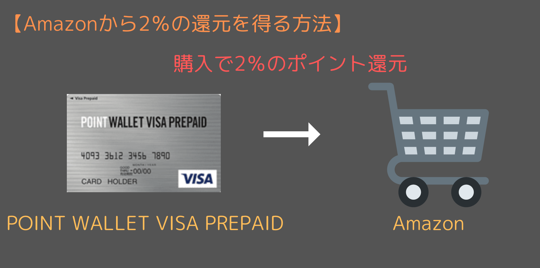 POINT WALLET VISA PREPAIDの方法