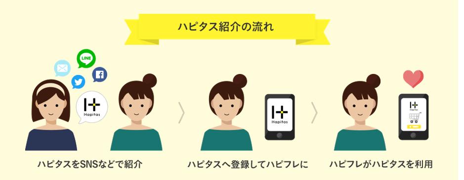 ハピタス 友達紹介